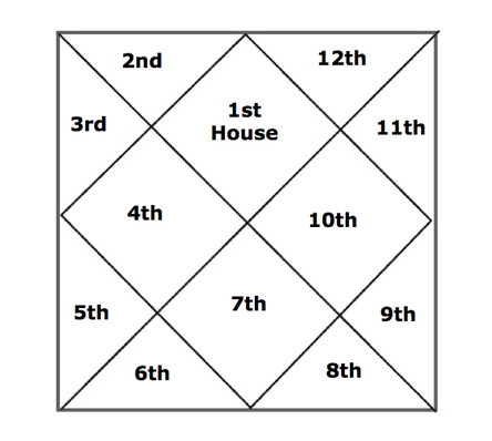 How To Read Your Vedic Birth Chart In 5 Easy Steps Ayurvedanextdoor
